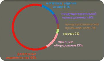 Экономика Кострома, транспорт, промышленность, культура, туризм