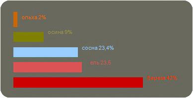 Лесной фонд Костромской области
