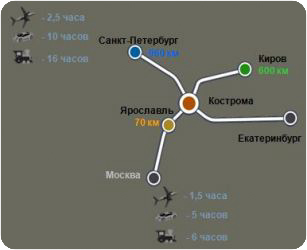 Транспортаная система Костромской области | Кострома
