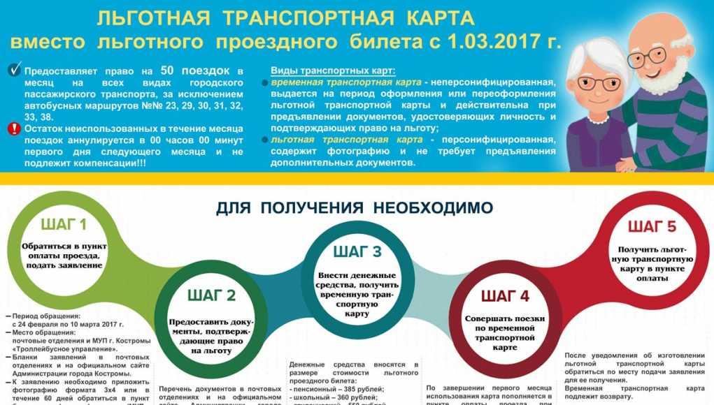 Кострома, Новости, Карты, Транспорт