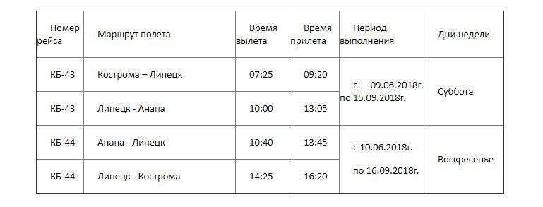 Кострома, Самолёт, Анапа