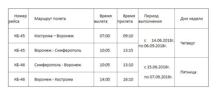 Кострома, Симферополь, Расписание